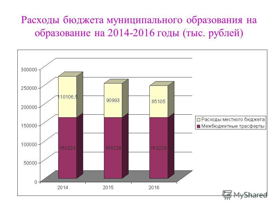Расходы бюджета муниципального образования на образование на 2014-2016 годы (тыс. рублей)