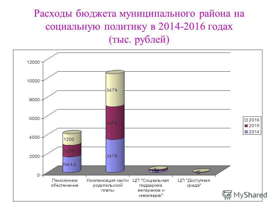 Расходы бюджета муниципального района на социальную политику в 2014-2016 годах (тыс. рублей)