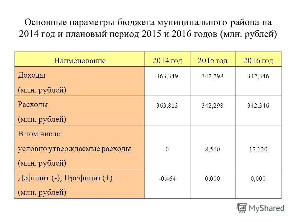 Основные параметры бюджета муниципального района на 2014 год и плановый период 2015 и 2016 годов (млн. рублей) Наименование2014 год2015 год2016 год Доходы 363,349342,298342,346 (млн. рублей) Расходы 363,813342,298342,346 (млн. рублей) В том числе: ус