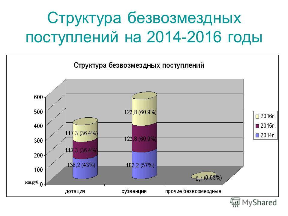 Структура безвозмездных поступлений на 2014-2016 годы