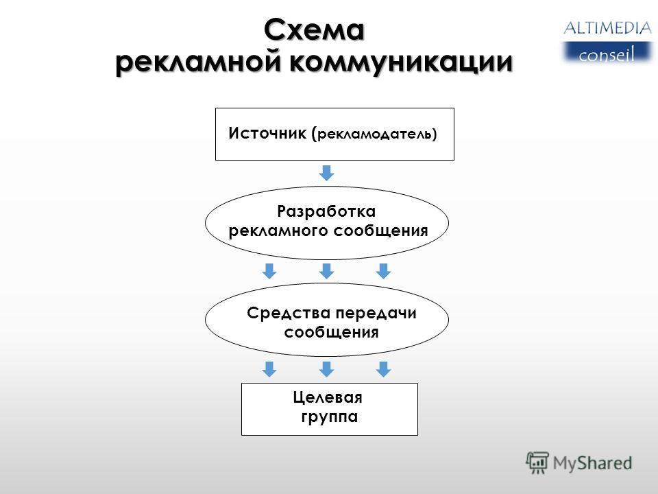 Схема рекламной коммуникации 2 Источник ( рекламодатель) Разработка рекламного сообщения Средства передачи сообщения Целевая группа