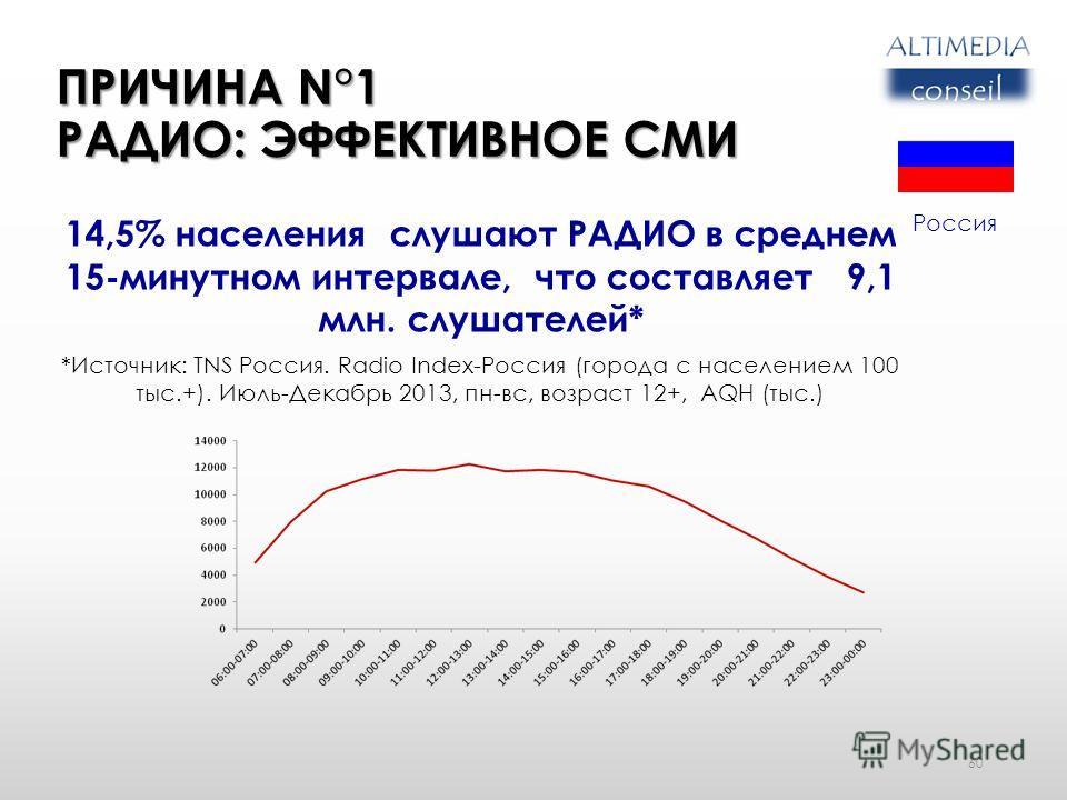 ПРИЧИНА N°1 РАДИО: ЭФФЕКТИВНОЕ СМИ 60 14,5% населения слушают РАДИО в среднем 15-минутном интервале, что составляет 9,1 млн. слушателей* *Источник: TNS Россия. Radio Index-Россия (города с населением 100 тыс.+). Июль-Декабрь 2013, пн-вс, возраст 12+,