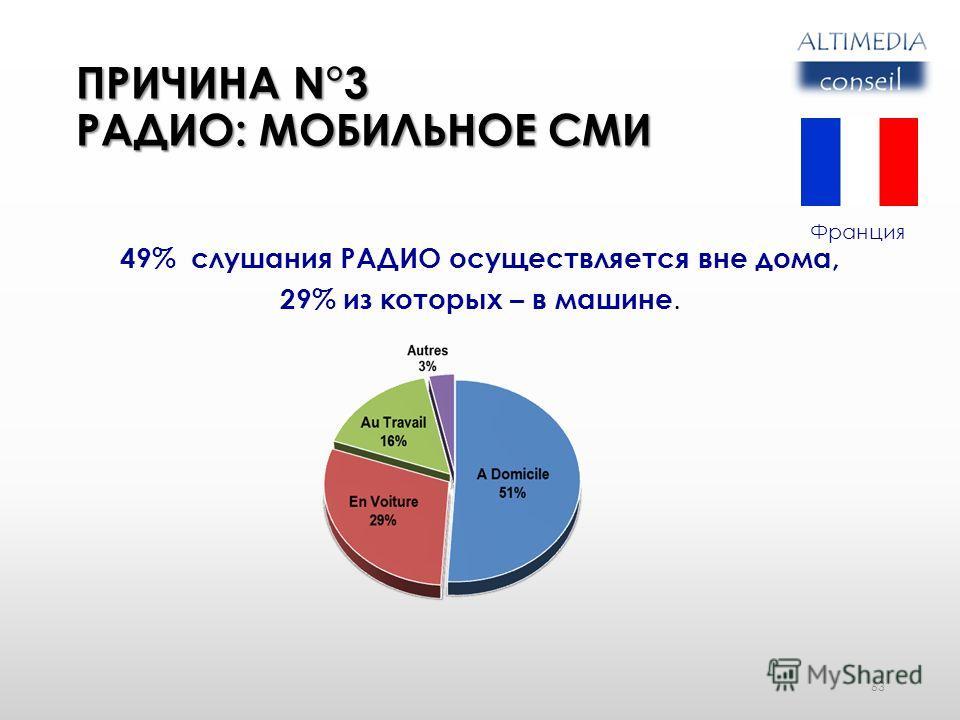ПРИЧИНА N°3 РАДИО: МОБИЛЬНОЕ СМИ 49% слушания РАДИО осуществляется вне дома, 29% из которых – в машине. 63 Франция