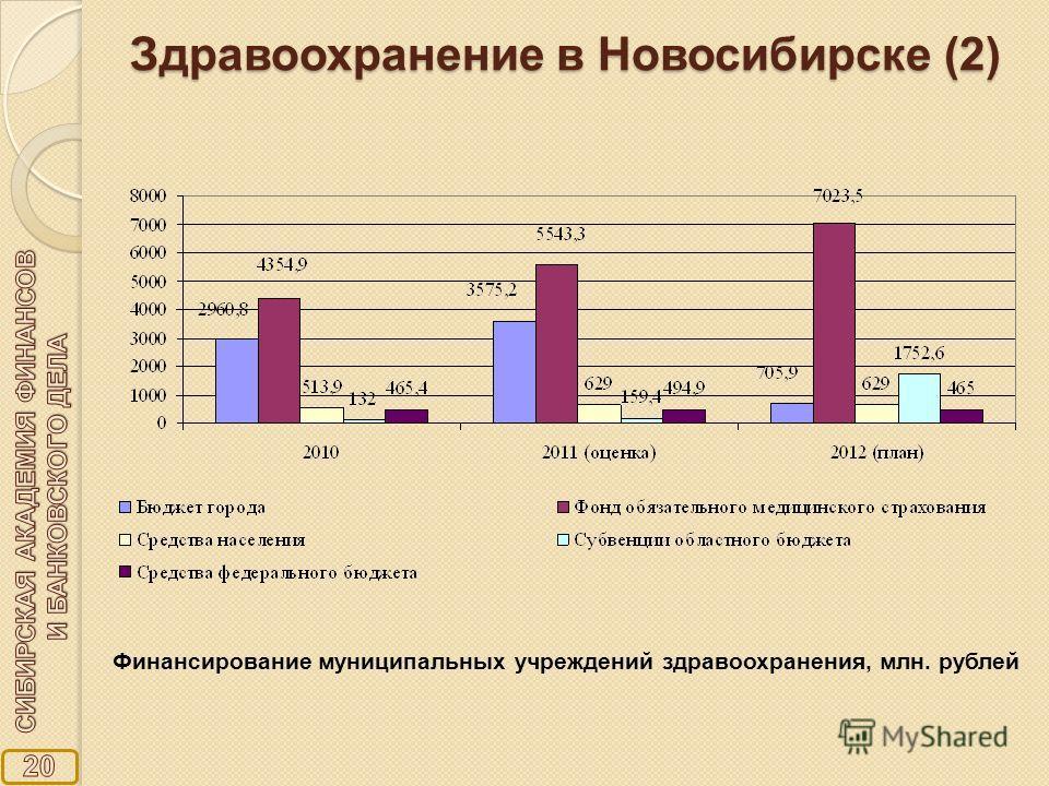Здравоохранение в Новосибирске (2) Финансирование муниципальных учреждений здравоохранения, млн. рублей