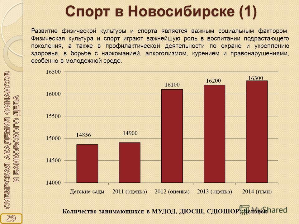 Спорт в Новосибирске (1) Количество занимающихся в МУДОД, ДЮСШ, СДЮШОР; человек Развитие физической культуры и спорта является важным социальным фактором. Физическая культура и спорт играют важнейшую роль в воспитании подрастающего поколения, а также