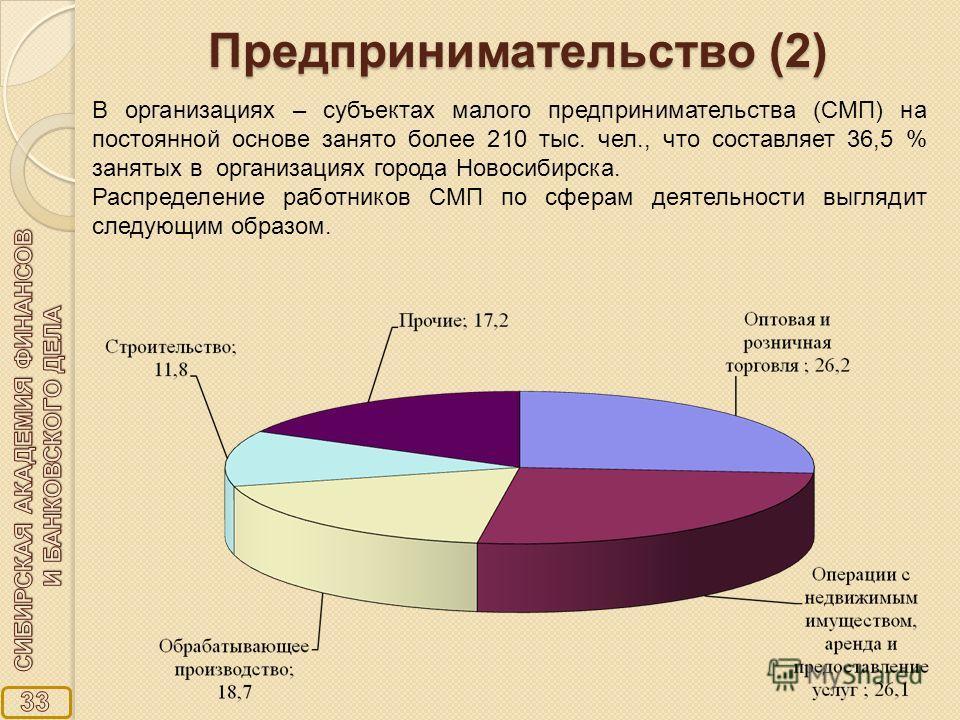 В организациях – субъектах малого предпринимательства (СМП) на постоянной основе занято более 210 тыс. чел., что составляет 36,5 % занятых в организациях города Новосибирска. Распределение работников СМП по сферам деятельности выглядит следующим обра
