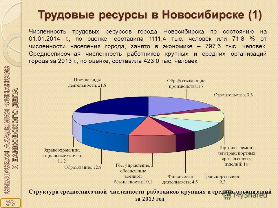 Трудовые ресурсы в Новосибирске (1) Структура среднесписочной численности работников крупных и средних организаций за 2013 год Численность трудовых ресурсов города Новосибирска по состоянию на 01.01.2014 г., по оценке, составила 1111,4 тыс. человек и