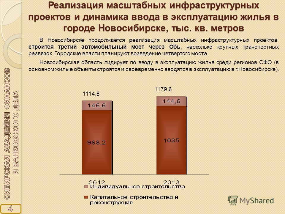 Реализация масштабных инфраструктурных проектов и динамика ввода в эксплуатацию жилья в городе Новосибирске, тыс. кв. метров 1114,8 1179,6 В Новосибирске продолжается реализация масштабных инфраструктурных проектов: строится третий автомобильный мост