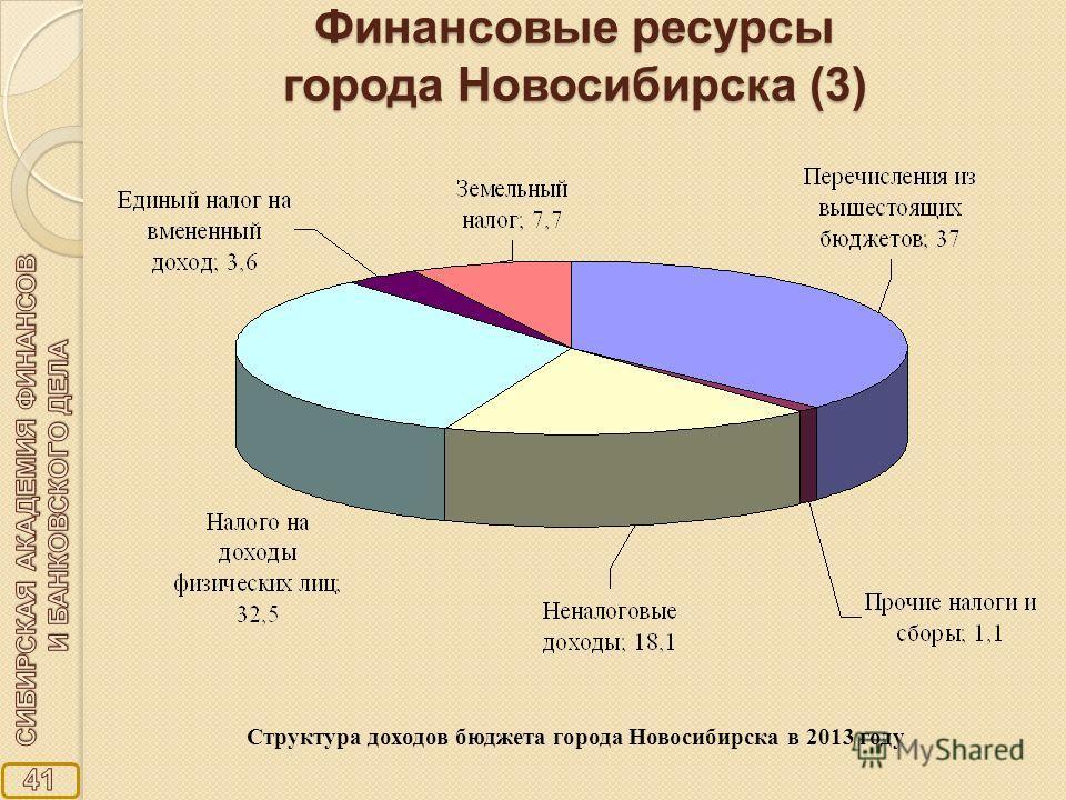 Финансовые ресурсы города Новосибирска (3) Структура доходов бюджета города Новосибирска в 2013 году