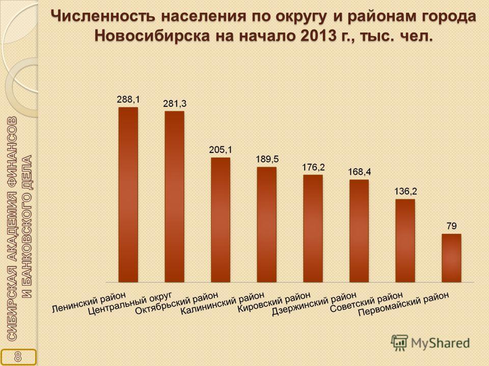 Анализ графика изменение численности населения россии за xx в