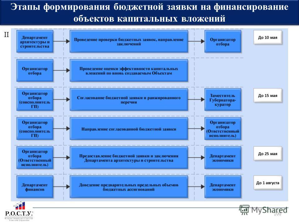 100 Этапы формирования бюджетной заявки на финансирование объектов капитальных вложений II