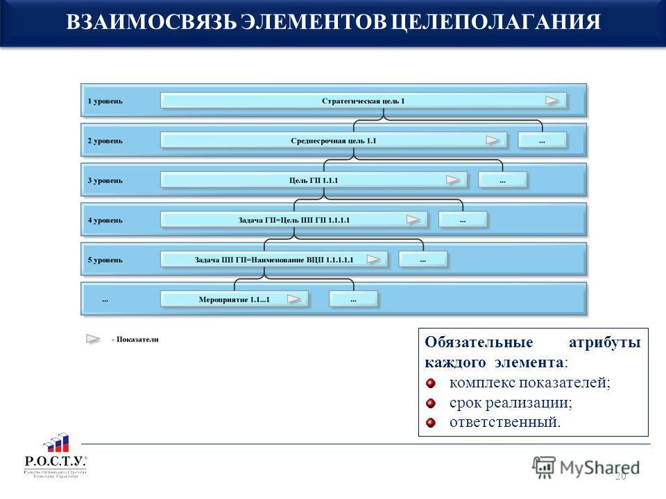 ВЗАИМОСВЯЗЬ ЭЛЕМЕНТОВ ЦЕЛЕПОЛАГАНИЯ Обязательные атрибуты каждого элемента: комплекс показателей; срок реализации; ответственный. 20