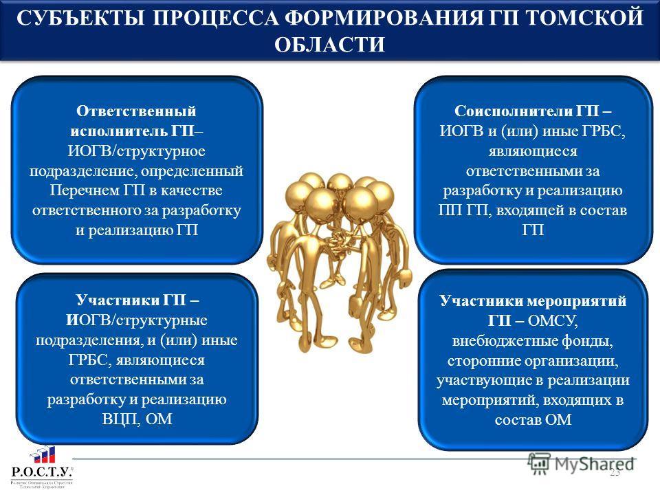 СУБЪЕКТЫ ПРОЦЕССА ФОРМИРОВАНИЯ ГП ТОМСКОЙ ОБЛАСТИ Ответственный исполнитель ГП– ИОГВ/структурное подразделение, определенный Перечнем ГП в качестве ответственного за разработку и реализацию ГП Соисполнители ГП – ИОГВ и (или) иные ГРБС, являющиеся отв