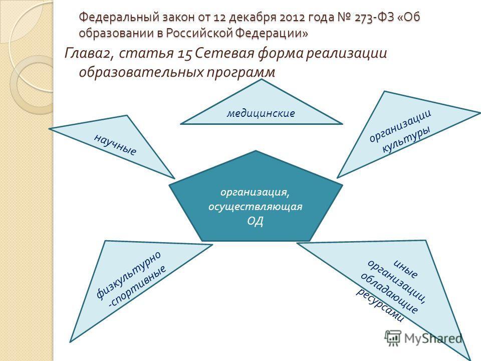Глава 2, статья 15 Сетевая форма реализации образовательных программ организация, осуществляющая ОД научные организации культуры физкультурно - спортивные иные организации, обладающие ресурсами медицинские Федеральный закон от 12 декабря 2012 года 27