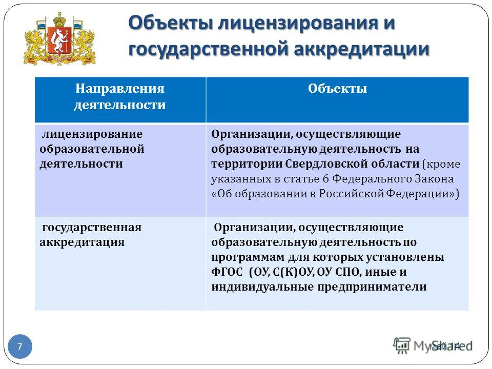 Объекты лицензирования и государственной аккредитации май 14 7 Направления деятельности Объекты лицензирование образовательной деятельности Организации, осуществляющие образовательную деятельность на территории Свердловской области ( кроме указанных