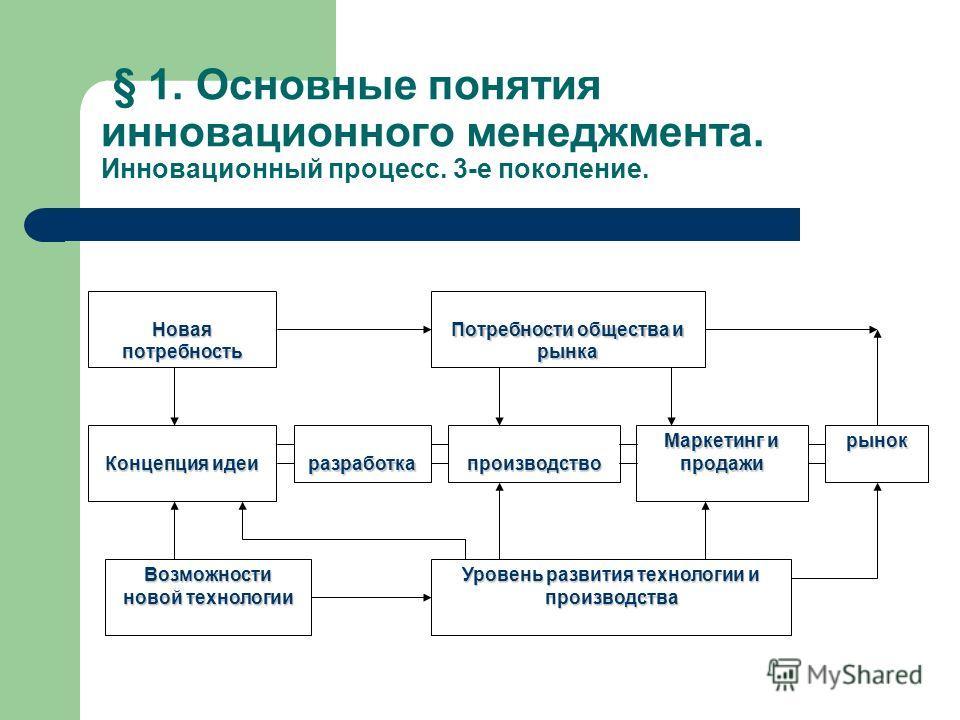 § 1. Основные понятия инновационного менеджмента. Инновационный процесс. 3-е поколение. Новая потребность Концепция идеи разработкапроизводство Маркетинг и продажи рынок Возможности новой технологии Уровень развития технологии и производства Потребно