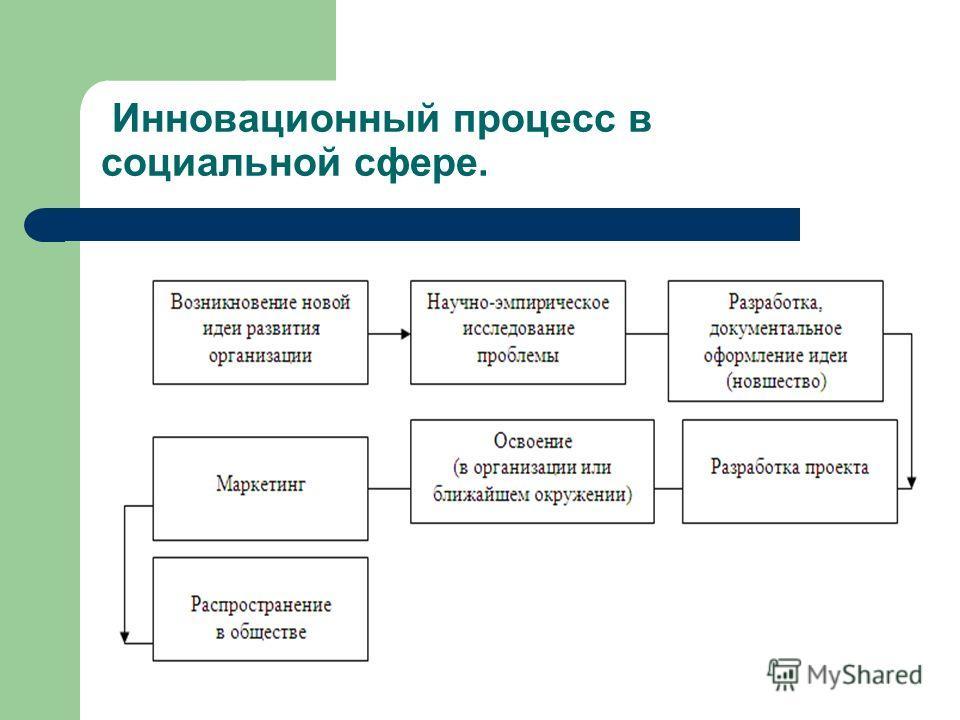 Инновационный процесс в социальной сфере.