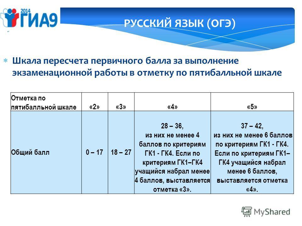 РУССКИЙ ЯЗЫК (ОГЭ) Шкала пересчета первичного балла за выполнение экзаменационной работы в отметку по пятибалльной шкале Отметка по пятибалльной шкале«2»«3»«4»«5» Общий балл0 – 1718 – 27 28 – 36, из них не менее 4 баллов по критериям ГК1 - ГК4. Если