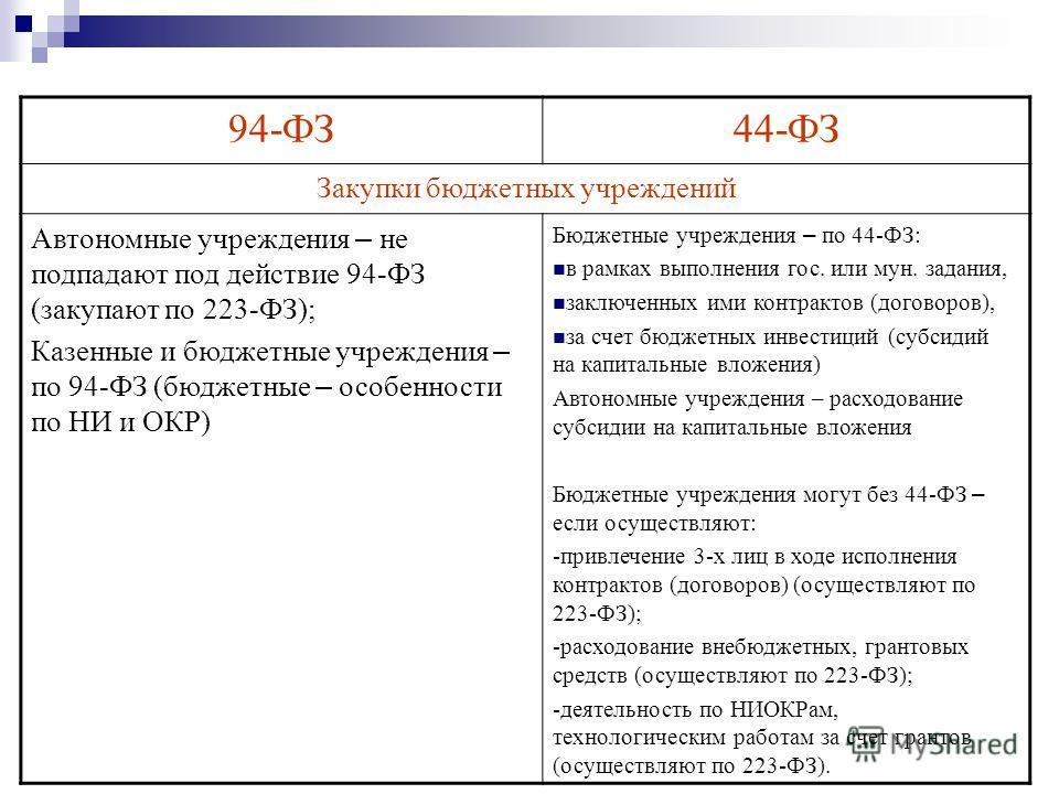 94-ФЗ44-ФЗ Закупки бюджетных учреждений Автономные учреждения – не подпадают под действие 94-ФЗ (закупают по 223-ФЗ); Казенные и бюджетные учреждения – по 94-ФЗ (бюджетные – особенности по НИ и ОКР) Бюджетные учреждения – по 44-ФЗ: в рамках выполнени
