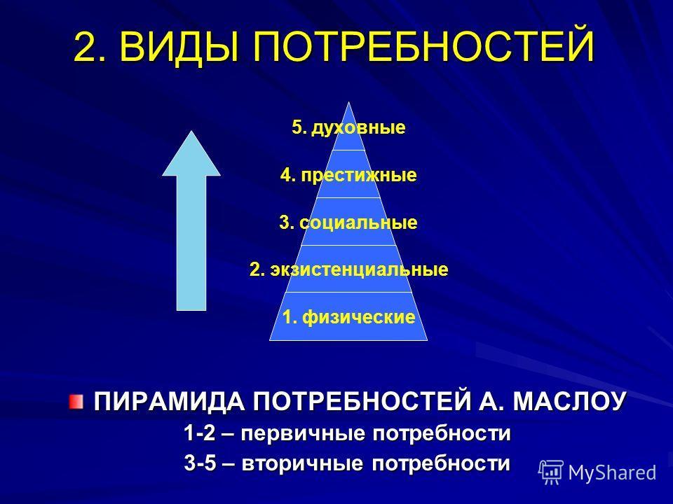 2. ВИДЫ ПОТРЕБНОСТЕЙ ПИРАМИДА ПОТРЕБНОСТЕЙ А. МАСЛОУ 1-2 – первичные потребности 3-5 – вторичные потребности 5. духовные 4. престижные 3. социальные 2. экзистенциальные 1. физические