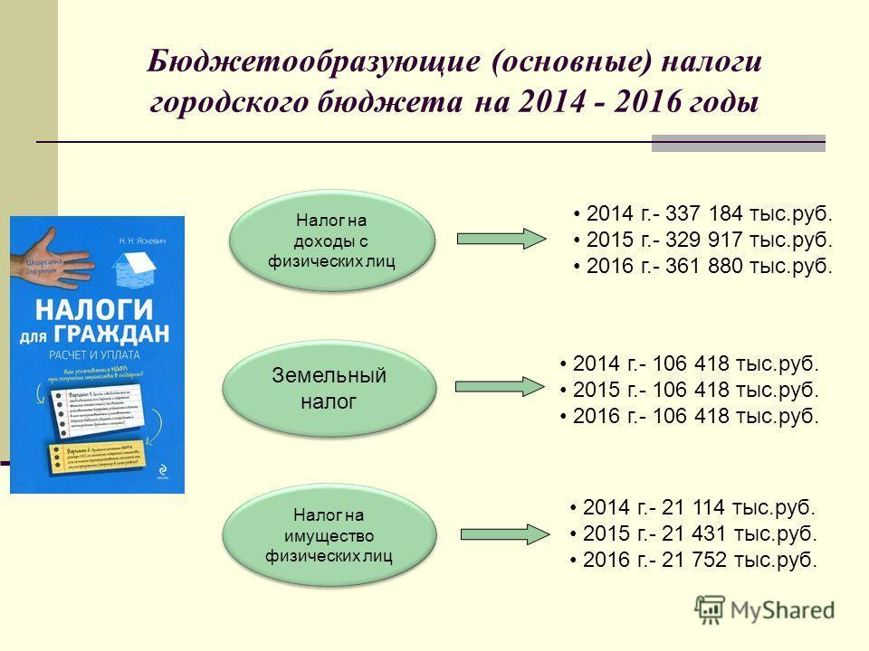 Бюджетообразующие (основные) налоги городского бюджета на 2014 - 2016 годы 2014 г.- 106 418 тыс.руб. 2015 г.- 106 418 тыс.руб. 2016 г.- 106 418 тыс.руб. 2014 г.- 21 114 тыс.руб. 2015 г.- 21 431 тыс.руб. 2016 г.- 21 752 тыс.руб. Земельный налог Налог