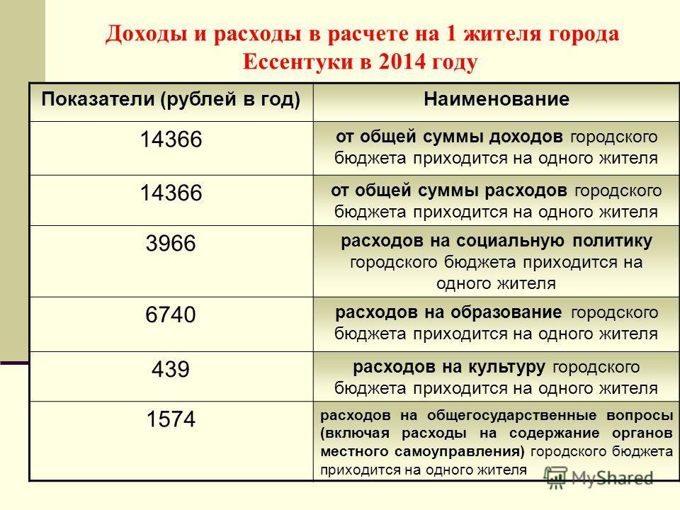 Доходы и расходы в расчете на 1 жителя города Ессентуки в 2014 году Показатели (рублей в год)Наименование 14366 от общей суммы доходов городского бюджета приходится на одного жителя 14366 от общей суммы расходов городского бюджета приходится на одног
