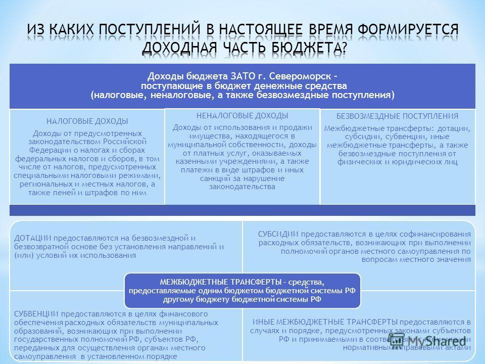 Доходы бюджета ЗАТО г. Североморск – поступающие в бюджет денежные средства (налоговые, неналоговые, а также безвозмездные поступления) НАЛОГОВЫЕ ДОХОДЫ Доходы от предусмотренных законодательством Российской Федерации о налогах и сборах федеральных н