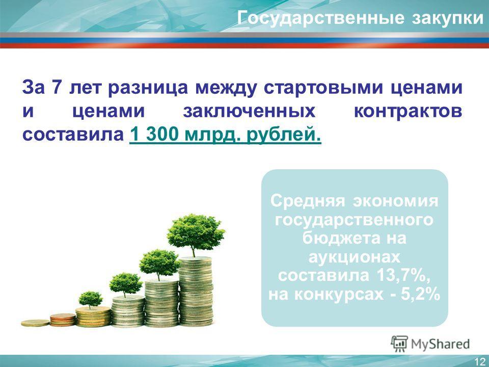 12 За 7 лет разница между стартовыми ценами и ценами заключенных контрактов составила 1 300 млрд. рублей. Государственные закупки Средняя экономия государственного бюджета на аукционах составила 13,7%, на конкурсах - 5,2%