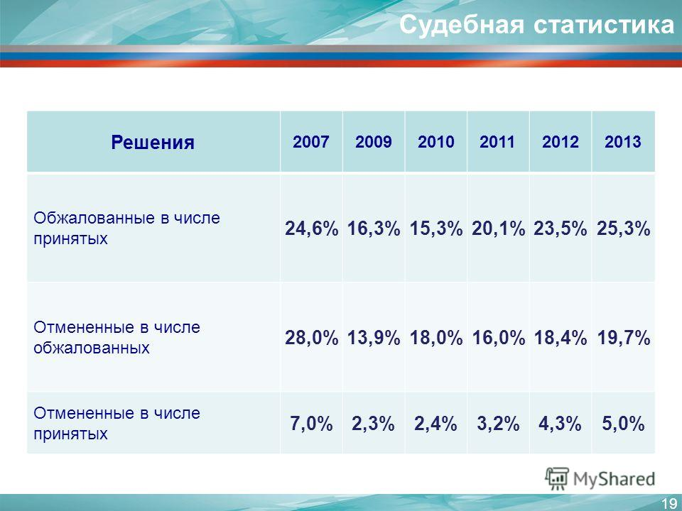19 Решения 200720092010201120122013 Обжалованные в числе принятых 24,6%16,3%15,3%20,1%23,5%25,3% Отмененные в числе обжалованных 28,0%13,9%18,0%16,0%18,4%19,7% Отмененные в числе принятых 7,0%2,3%2,4%3,2%4,3%5,0% Судебная статистика