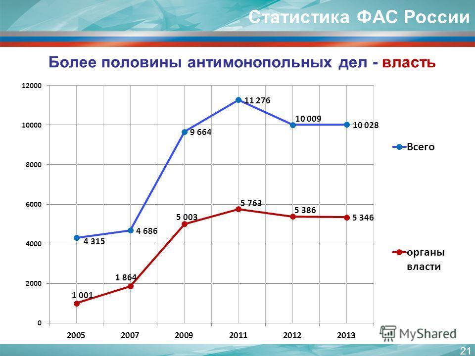 21 Более половины антимонопольных дел - власть Статистика ФАС России