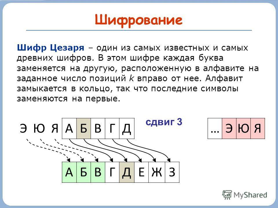 Шифрование Шифр Цезаря – один из самых известных и самых древних шифров. В этом шифре каждая буква заменяется на другую, расположенную в алфавите на заданное число позиций k вправо от нее. Алфавит замыкается в кольцо, так что последние символы заменя