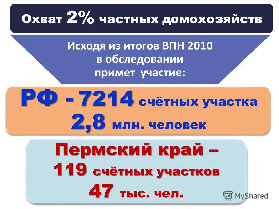 Охват 2% частных домохозяйств Исходя из итогов ВПН 2010 в обследовании примет участие : РФ - 7214 РФ - 7214 счётных участка 2,8 2,8 млн. человек Пермский край – 119 счётных участков 47 47 тыс. чел.