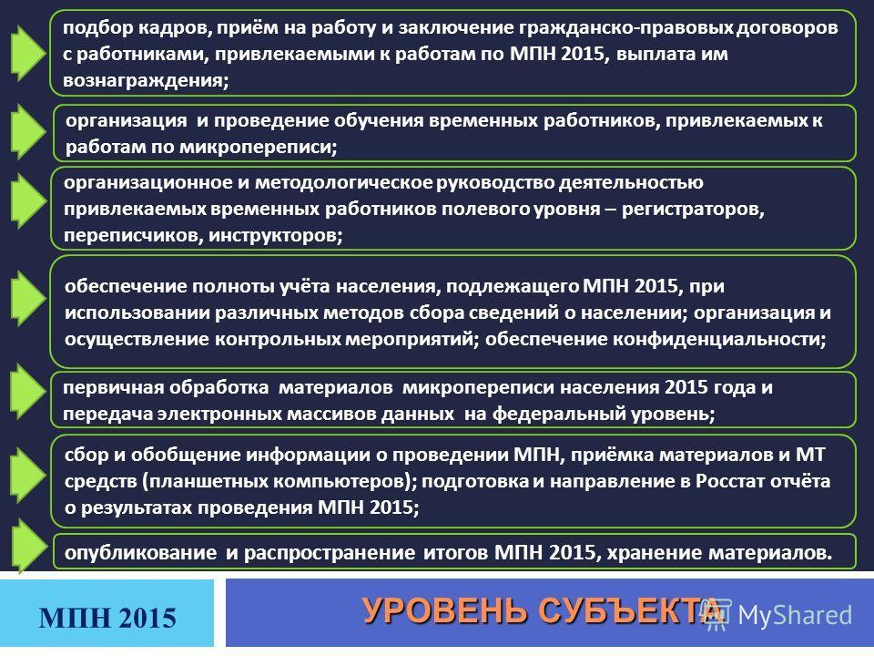 МПН 2015 подбор кадров, приём на работу и заключение гражданско - правовых договоров с работниками, привлекаемыми к работам по МПН 2015, выплата им вознаграждения ; организационное и методологическое руководство деятельностью привлекаемых временных р
