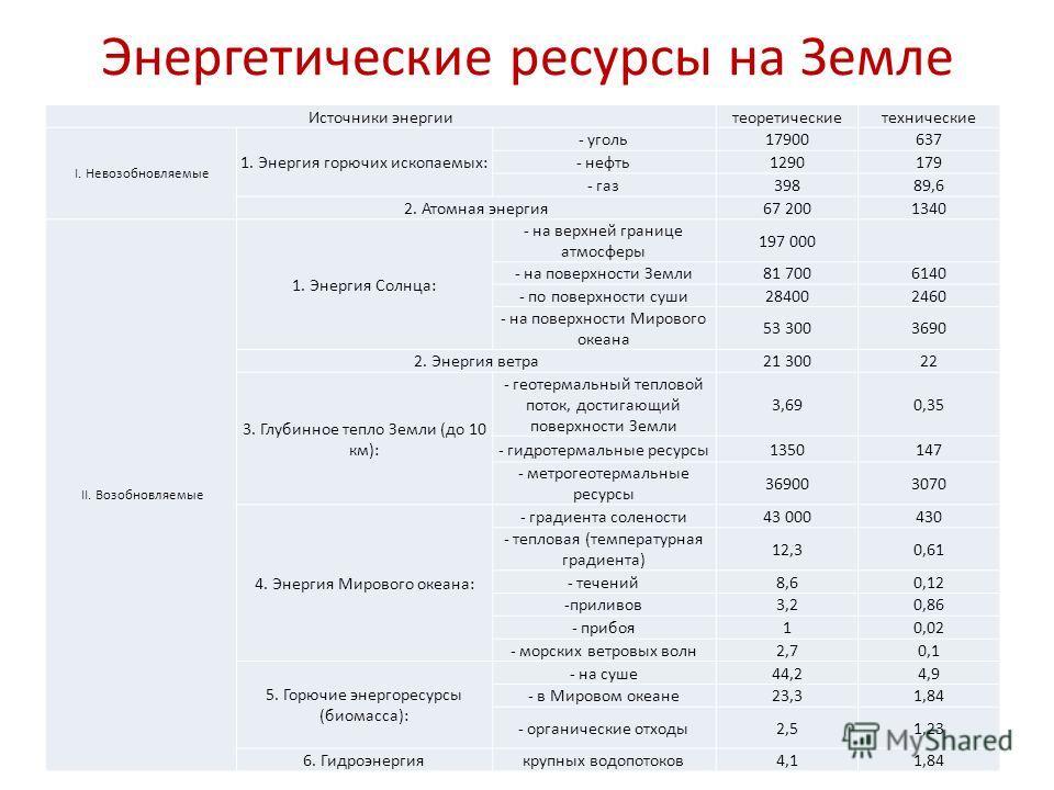 Энергетические ресурсы на Земле Источники энергиитеоретическиетехнические I. Невозобновляемые 1. Энергия горючих ископаемых: - уголь17900637 - нефть1290179 - газ39889,6 2. Атомная энергия67 2001340 II. Возобновляемые 1. Энергия Солнца: - на верхней г