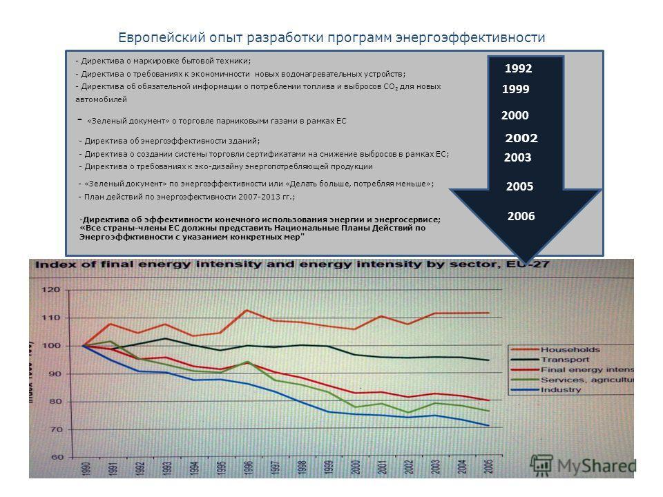 Европейский опыт разработки программ энергоэффективности - Директива о маркировке бытовой техники; - Директива о требованиях к экономичности новых водонагревательных устройств; - Директива об обязательной информации о потреблении топлива и выбросов С