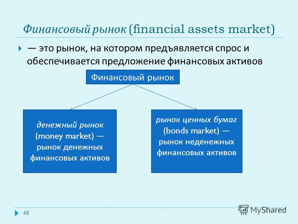 Финансовый рынок (financial assets market) 48 это рынок, на котором предъявляется спрос и обеспечивается предложение финансовых активов Финансовый рынок денежный рынок (money market) рынок денежных финансовых активов рынок ценных бумаг (bonds market)