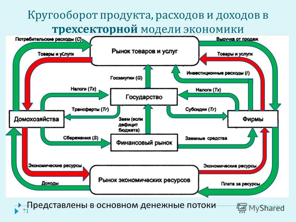 Кругооборот продукта, расходов и доходов в трехсекторной модели экономики 71 Представлены в основном денежные потоки
