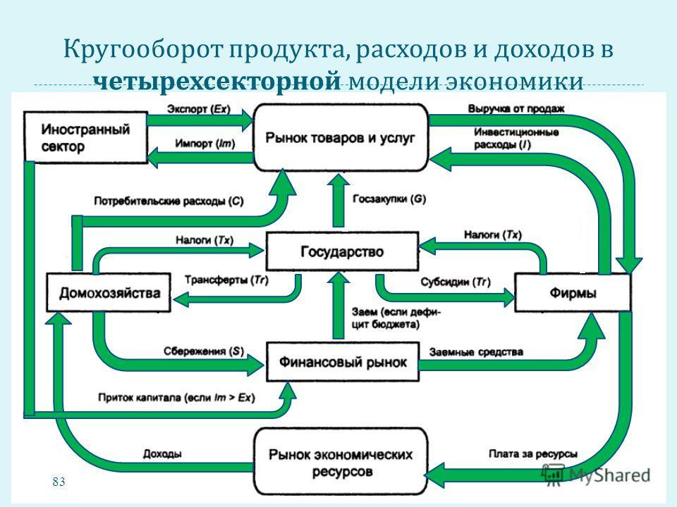 Кругооборот продукта, расходов и доходов в четырехсекторной модели экономики 83
