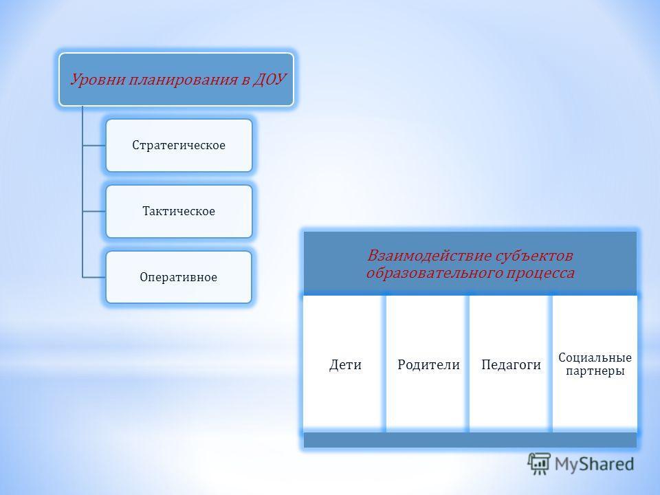 Уровни планирования в ДОУ СтратегическоеТактическоеОперативное