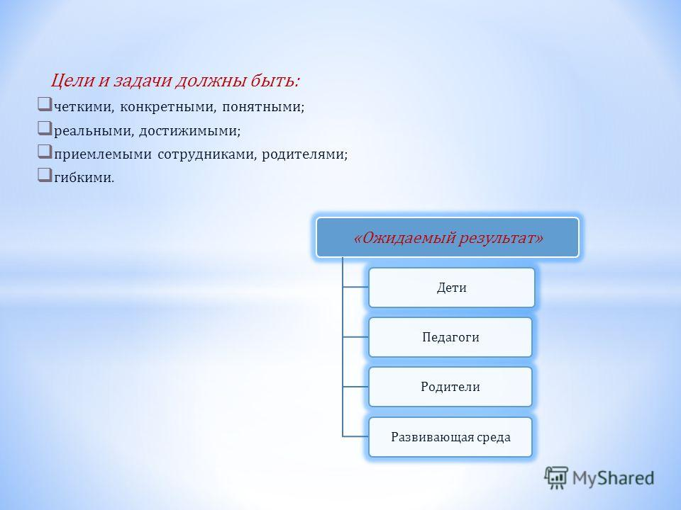 Цели и задачи должны быть: четкими, конкретными, понятными; реальными, достижимыми; приемлемыми сотрудниками, родителями; гибкими. «Ожидаемый результат» ДетиПедагогиРодителиРазвивающая среда