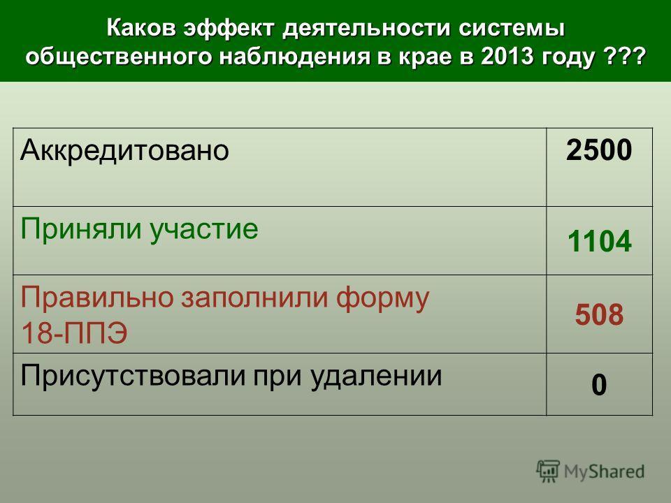 Каков эффект деятельности системы общественного наблюдения в крае в 2013 году ??? Аккредитовано2500 Приняли участие 1104 Правильно заполнили форму 18-ППЭ 508 Присутствовали при удалении 0