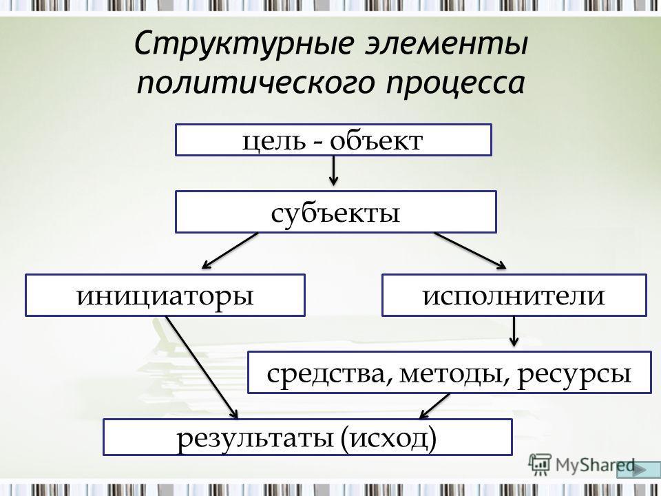 Структурные элементы политического процесса цель - объект субъекты инициаторыисполнители средства, методы, ресурсы результаты (исход)