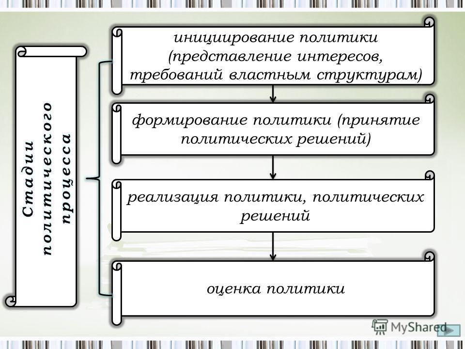 инициирование политики (представление интересов, требований властным структурам) формирование политики (принятие политических решений) оценка политики реализация политики, политических решений