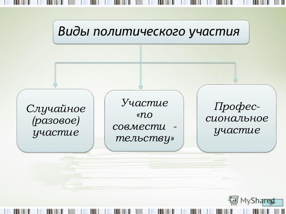 Виды политического участия Случайное (разовое) участие Участие «по совмести - тельству» Профес- сиональное участие