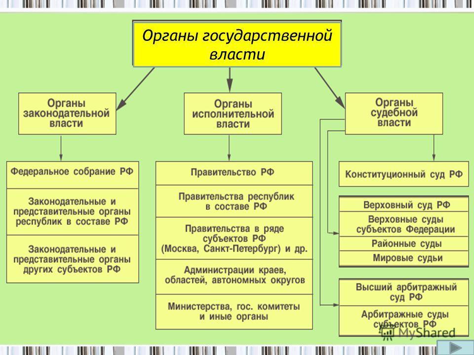 Структура органов исполнительной власти Органы государственной власти