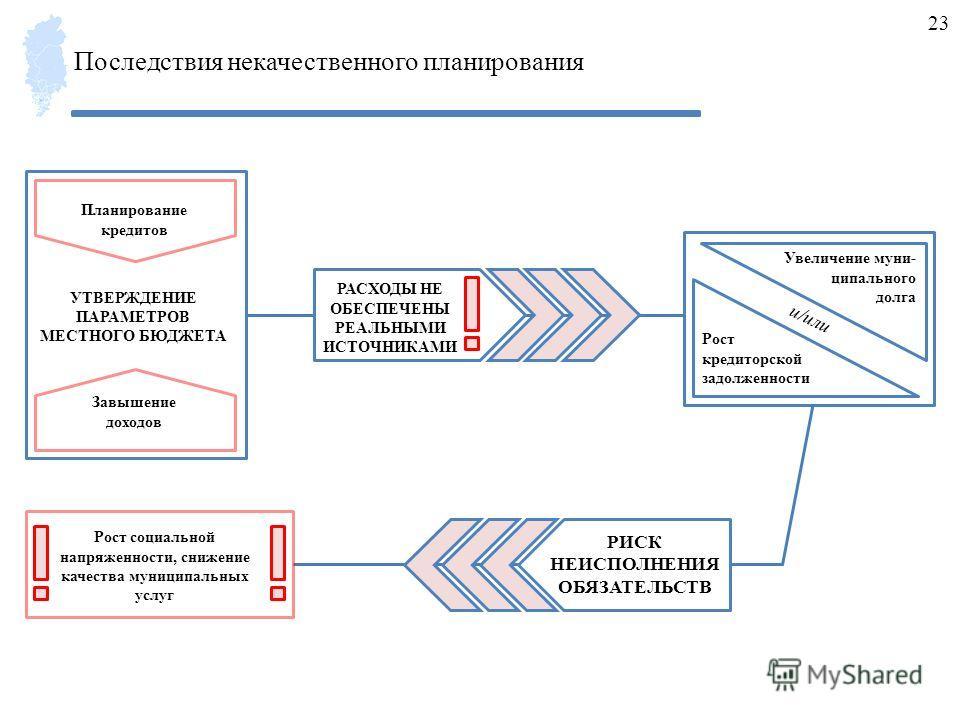 УТВЕРЖДЕНИЕ ПАРАМЕТРОВ МЕСТНОГО БЮДЖЕТА Планирование кредитов Завышение доходов Рост кредиторской задолженности Увеличение муни- ципального долга и/или РАСХОДЫ НЕ ОБЕСПЕЧЕНЫ РЕАЛЬНЫМИ ИСТОЧНИКАМИ Рост социальной напряженности, снижение качества муниц