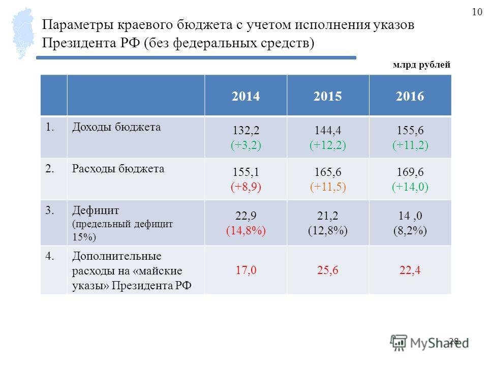 28 Параметры краевого бюджета с учетом исполнения указов Президента РФ (без федеральных средств) млрд рублей 201420152016 1.Доходы бюджета 132,2 (+3,2) 144,4 (+12,2) 155,6 (+11,2) 2.Расходы бюджета 155,1 (+8,9) 165,6 (+11,5) 169,6 (+14,0) 3.Дефицит (