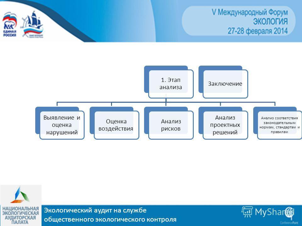 1. Этап анализа Выявление и оценка нарушений Оценка воздействия Анализ рисков Анализ проектных решений Анализ соответствия законодательным нормам, стандартам и правилам Заключение