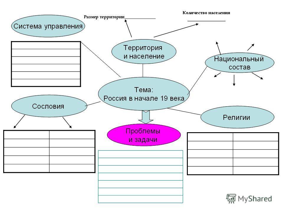 скачать проект по истории россии 6 класс