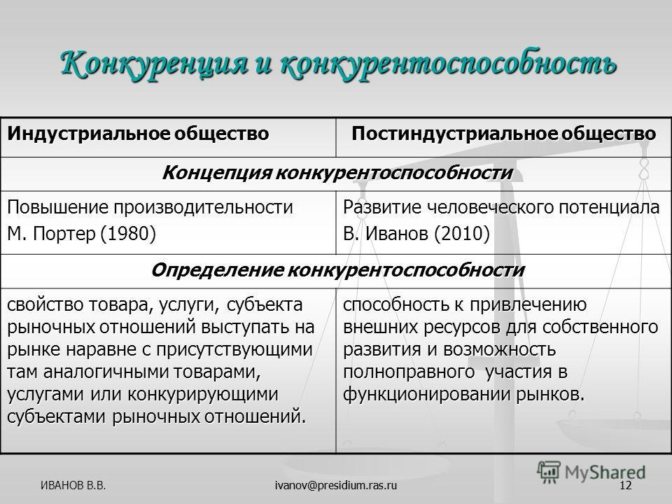 ivanov@presidium.ras.ru12 Конкуренция и конкурентоспособность Индустриальное общество Постиндустриальное общество Концепция конкурентоспособности Повышение производительности М. Портер (1980) Развитие человеческого потенциала В. Иванов (2010) Определ